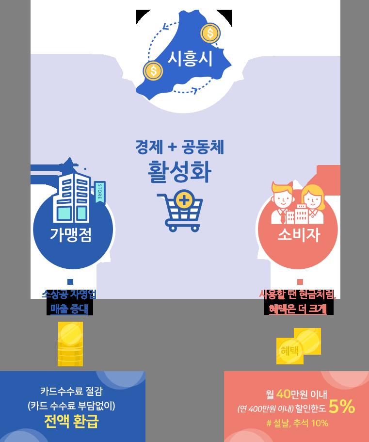 시흥화폐 시루, 시흥시의 경제 + 공동체 활성화에 도움이 되어요. 가맹점에는 매출증대, 소비자는 현금처럼 사용하며 월 40만원 이내 5% 할인한도 혜택